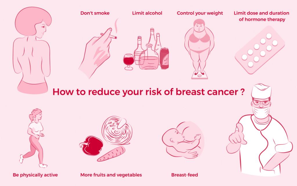 risk factors of bc