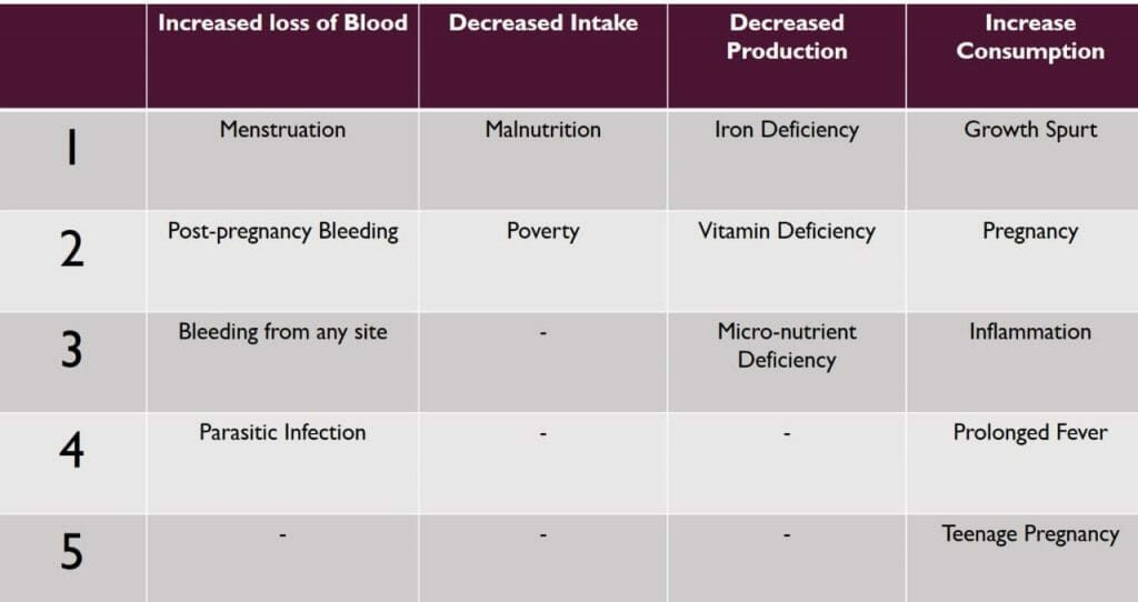 categories of anaemia