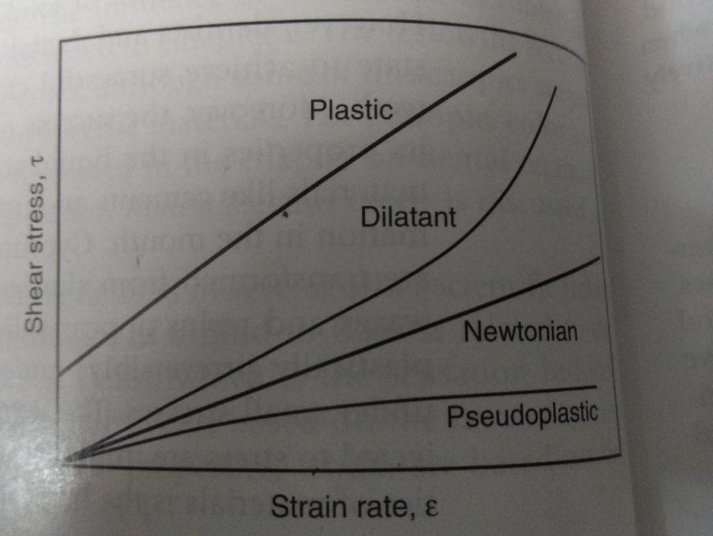 Physical Properties of Dental Material - Tricky Care